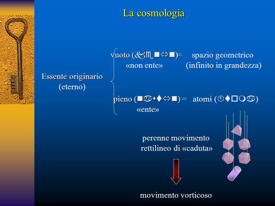 Essente originario (eterno) vuoto (  ) «non ente» pieno (  ) «ente» spazio geometrico (infinito in grandezza) = = atomi (  ) perenne movim