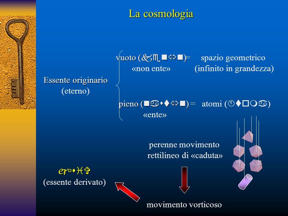 Essente originario (eterno)  (essente derivato) vuoto (  ) «non ente» pieno (  ) «ente» spazio geometrico (infinito in grandezza) = = atom
