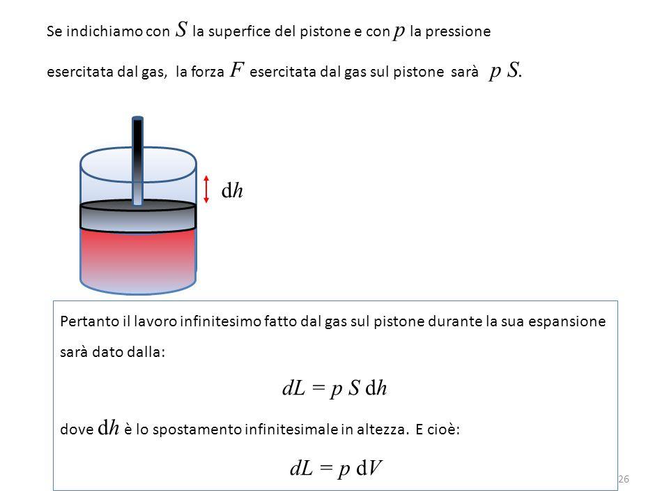 Se indichiamo con S la superfice del pistone e con p la pressione esercitata dal gas, la forza F esercitata dal gas sul pistone sarà p S. Pertanto il