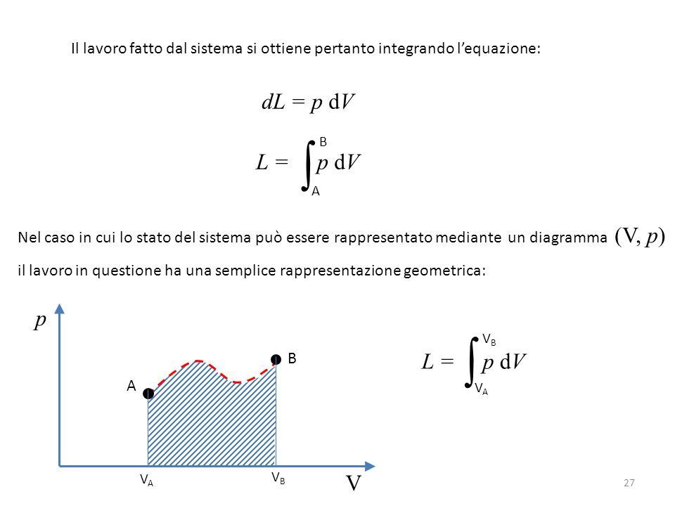 Il lavoro fatto dal sistema si ottiene pertanto integrando l'equazione: dL = p dV L = p dV ∫ A B Nel caso in cui lo stato del sistema può essere rappresentato mediante un diagramma (V, p) il lavoro in questione ha una semplice rappresentazione geometrica: p V L = p dV ∫ VAVA VBVB VBVB VAVA A B 27