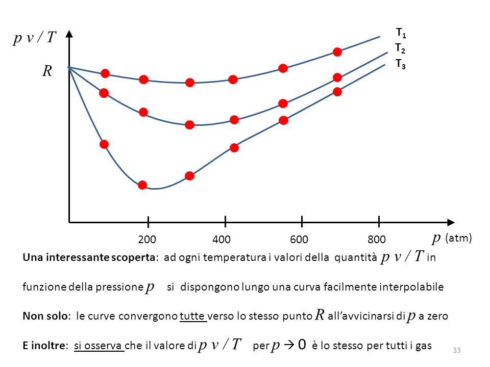 p v / T p (atm) T1T1 200 400 600 800 T2T2 T3T3 Una interessante scoperta: ad ogni temperatura i valori della quantità p v / T in funzione della pressione p si dispongono lungo una curva facilmente interpolabile Non solo: le curve convergono tutte verso lo stesso punto R all'avvicinarsi di p a zero E inoltre: si osserva che il valore di p v / T per p  0 è lo stesso per tutti i gas R 33