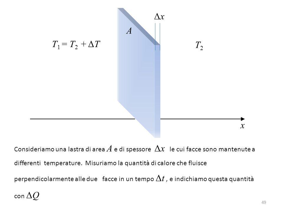 A ΔxΔx x T 1 = T 2 + ΔT T2T2 Consideriamo una lastra di area A e di spessore Δx le cui facce sono mantenute a differenti temperature.