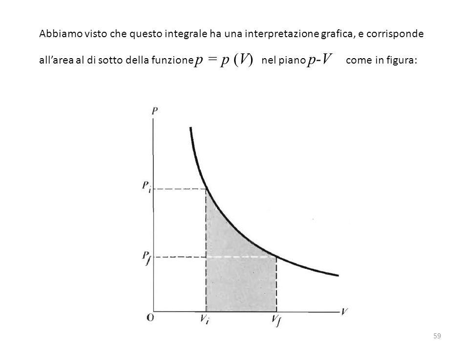 59 Abbiamo visto che questo integrale ha una interpretazione grafica, e corrisponde all'area al di sotto della funzione p = p (V) nel piano p-V come in figura: