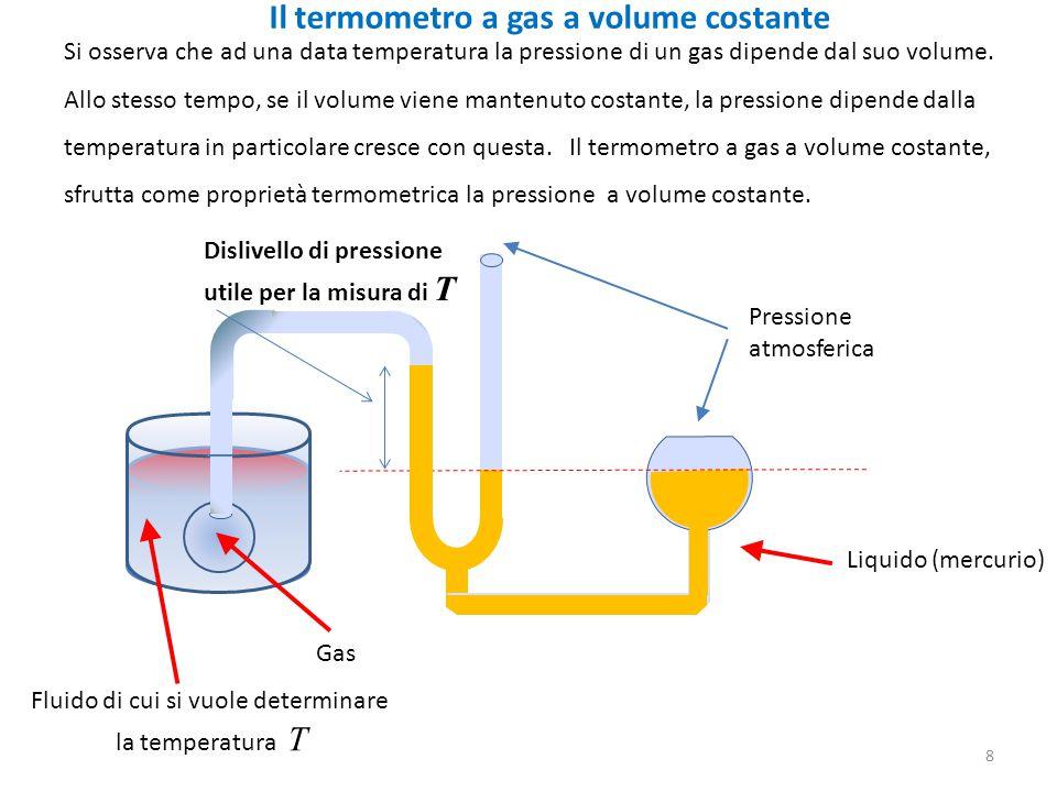 8 Il termometro a gas a volume costante Si osserva che ad una data temperatura la pressione di un gas dipende dal suo volume.
