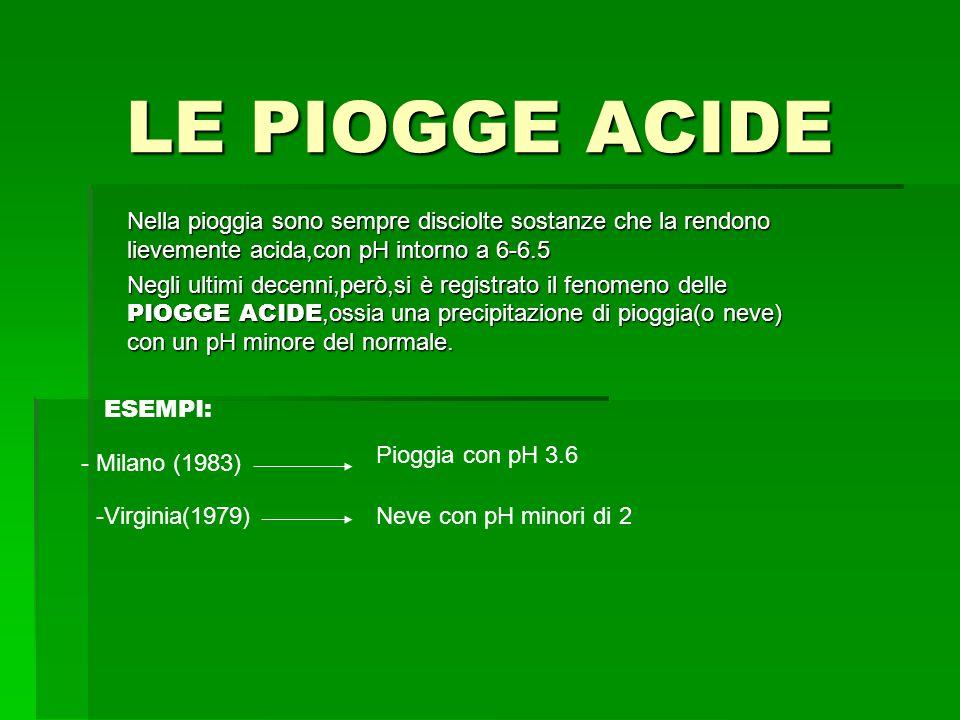 LE PIOGGE ACIDE Nella pioggia sono sempre disciolte sostanze che la rendono lievemente acida,con pH intorno a 6-6.5 Negli ultimi decenni,però,si è registrato il fenomeno delle PIOGGE ACIDE,ossia una precipitazione di pioggia(o neve) con un pH minore del normale.