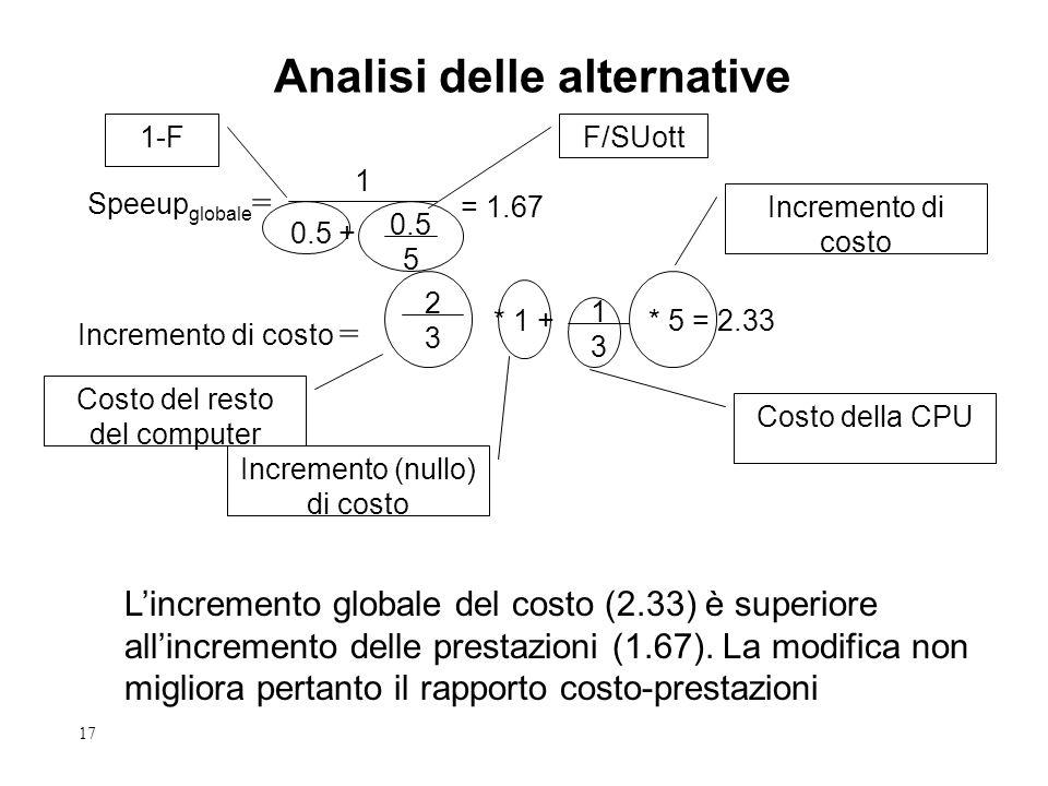 17 Analisi delle alternative 0.5 + 1 0.5 5 F/SUott Speeup globale = = 1.67 Incremento di costo = 2323 * 1 + 1313 * 5 = 2.33 Costo del resto del computer Costo della CPU Incremento (nullo) di costo Incremento di costo 1-F L'incremento globale del costo (2.33) è superiore all'incremento delle prestazioni (1.67).