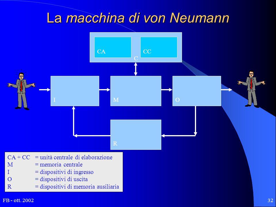 FB - ott. 200232 La macchina di von Neumann CACC MIO R C CA + CC = unità centrale di elaborazione M= memoria centrale I= dispositivi di ingresso O= di