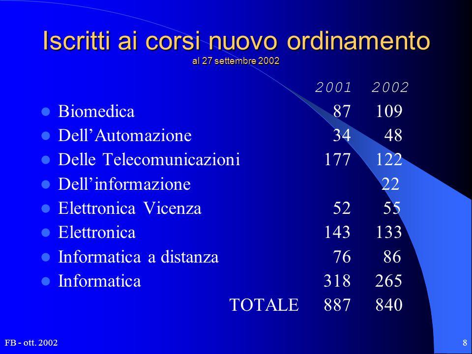 FB - ott. 20028 Iscritti ai corsi nuovo ordinamento al 27 settembre 2002 2001 2002 Biomedica 87 109 Dell'Automazione 34 48 Delle Telecomunicazioni177