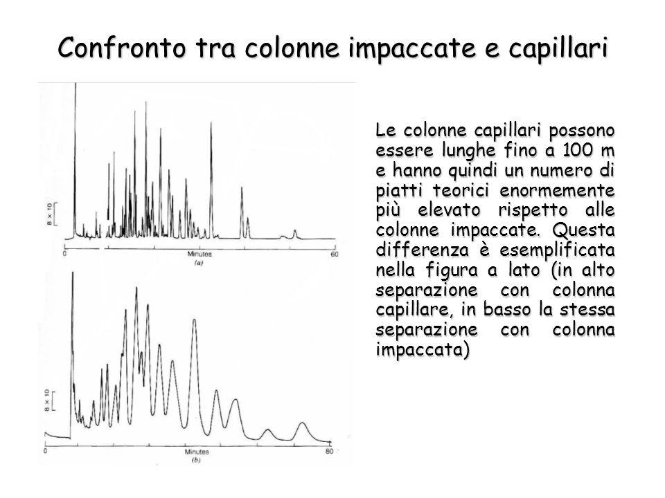 Confronto tra colonne impaccate e capillari Le colonne capillari possono essere lunghe fino a 100 m e hanno quindi un numero di piatti teorici enormem