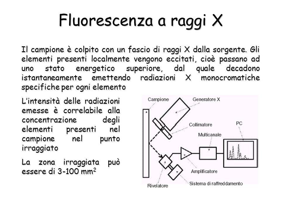 Fluorescenza a raggi X Il campione è colpito con un fascio di raggi X dalla sorgente. Gli elementi presenti localmente vengono eccitati, cioè passano