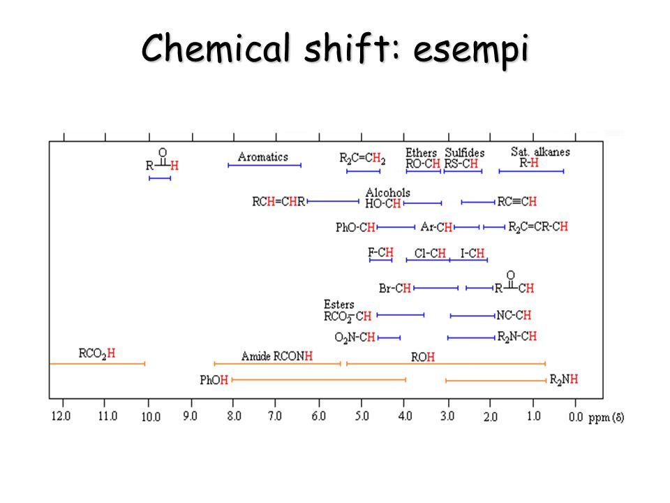 Chemical shift: esempi