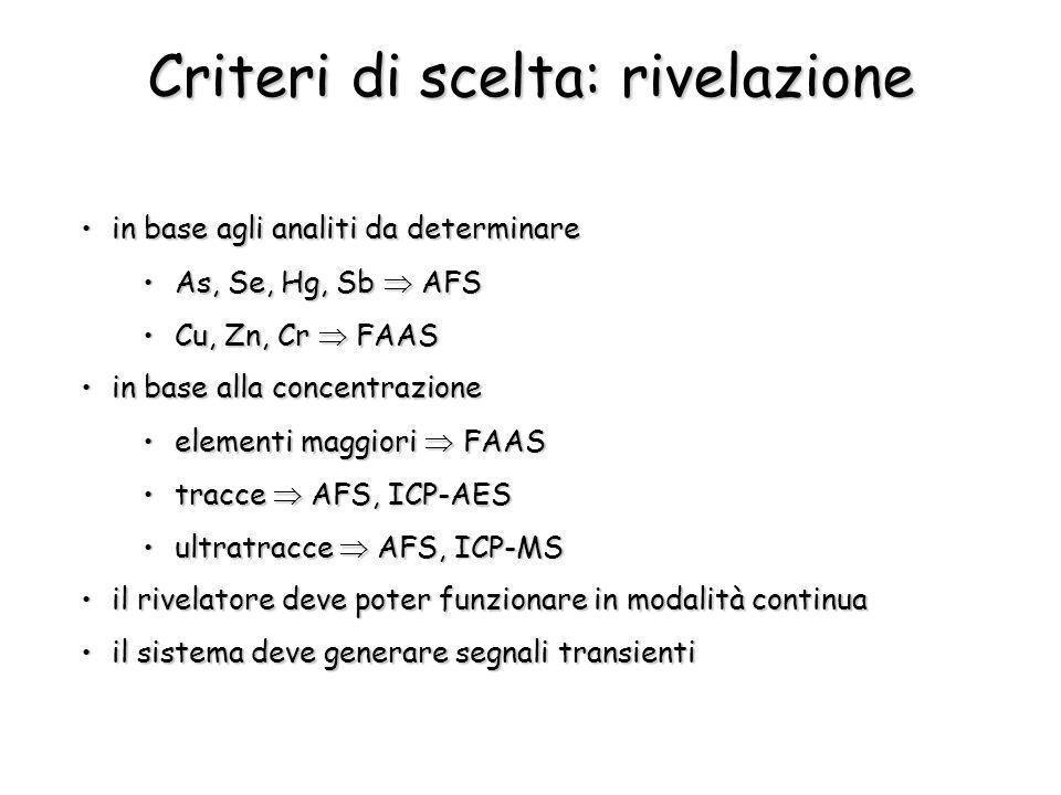 Criteri di scelta: rivelazione in base agli analiti da determinarein base agli analiti da determinare As, Se, Hg, Sb  AFSAs, Se, Hg, Sb  AFS Cu, Zn,