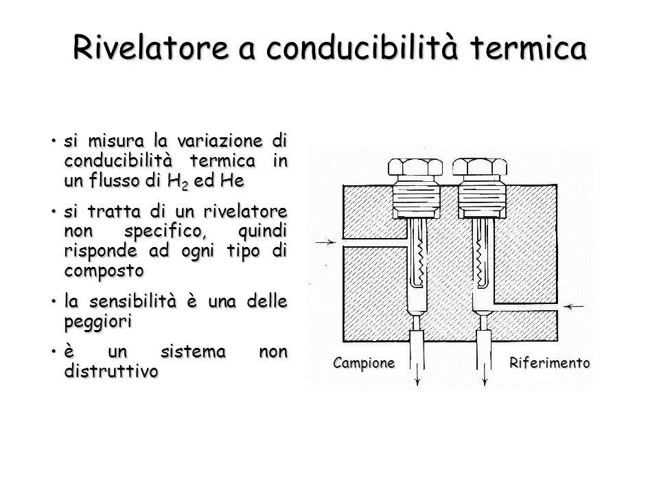 Rivelatore a conducibilità termica si misura la variazione di conducibilità termica in un flusso di H 2 ed Hesi misura la variazione di conducibilità