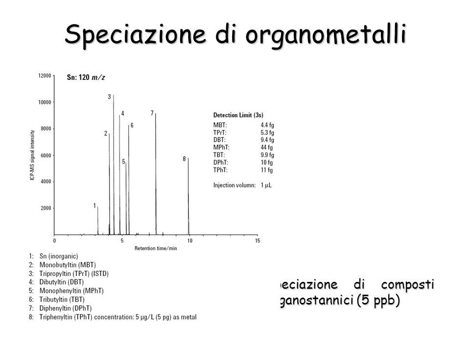 Speciazione di organometalli Speciazione di composti organostannici (5 ppb)