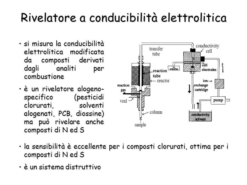 Rivelatore a conducibilità elettrolitica si misura la conducibilità elettrolitica modificata da composti derivati dagli analiti per combustionesi misu