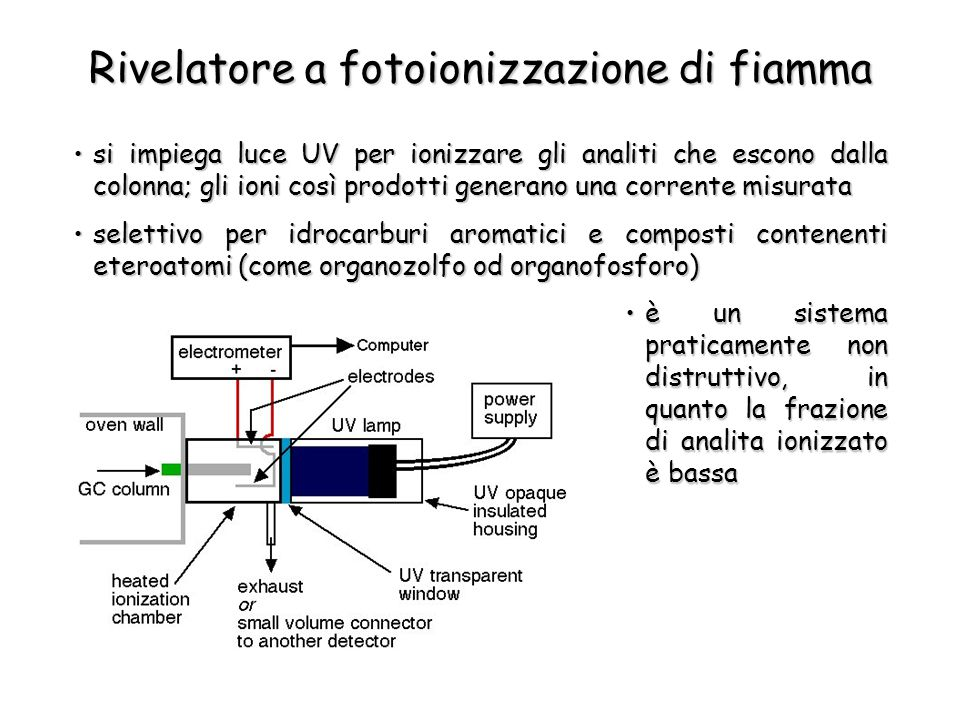 Rivelatore a fotoionizzazione di fiamma si impiega luce UV per ionizzare gli analiti che escono dalla colonna; gli ioni così prodotti generano una cor