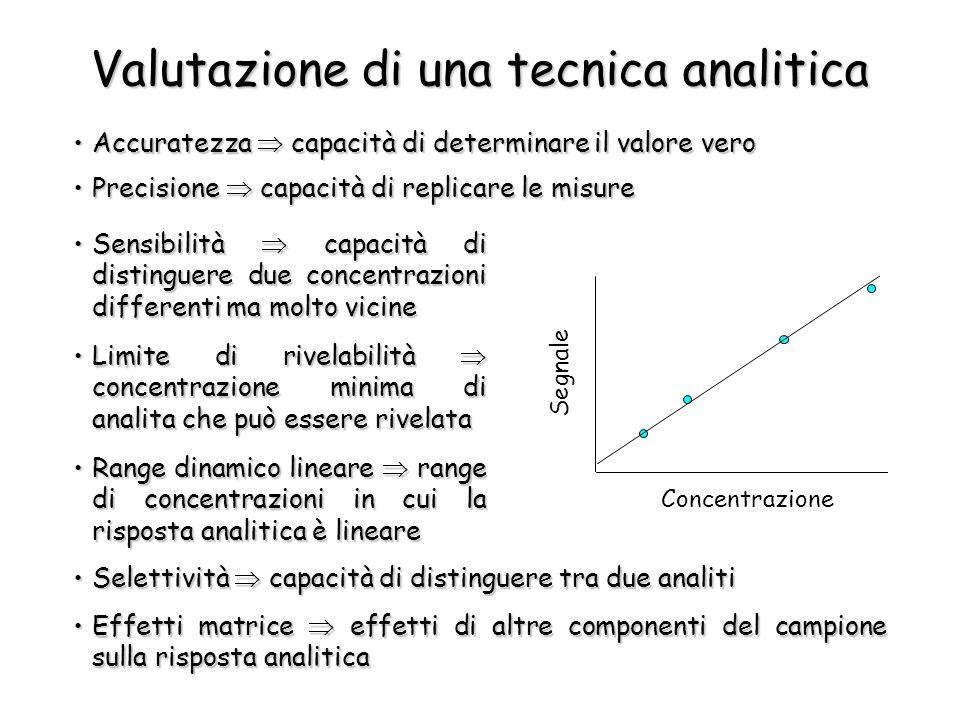 Valutazione di una tecnica analitica Accuratezza  capacità di determinare il valore veroAccuratezza  capacità di determinare il valore vero Precisio
