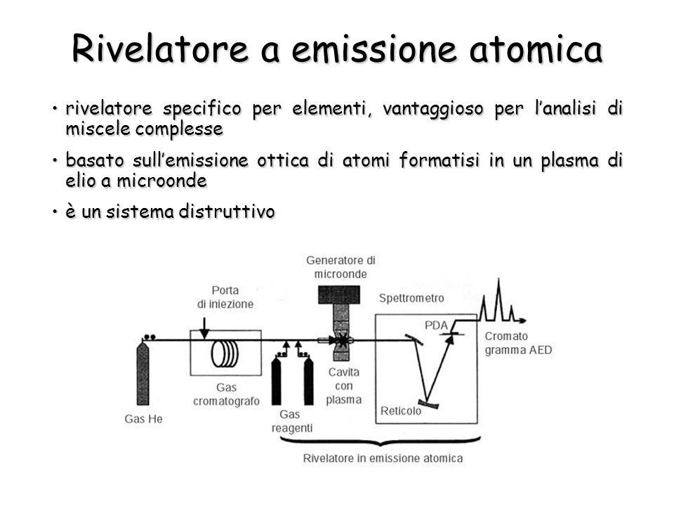 Rivelatore a emissione atomica rivelatore specifico per elementi, vantaggioso per l'analisi di miscele complesserivelatore specifico per elementi, van