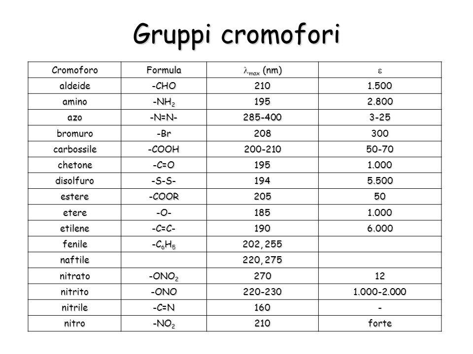Gruppi cromofori CromoforoFormula max (nm) max (nm) aldeide-CHO2101.500 amino -NH 2 1952.800 azo-N=N-285-4003-25 bromuro-Br208300 carbossile-COOH200-
