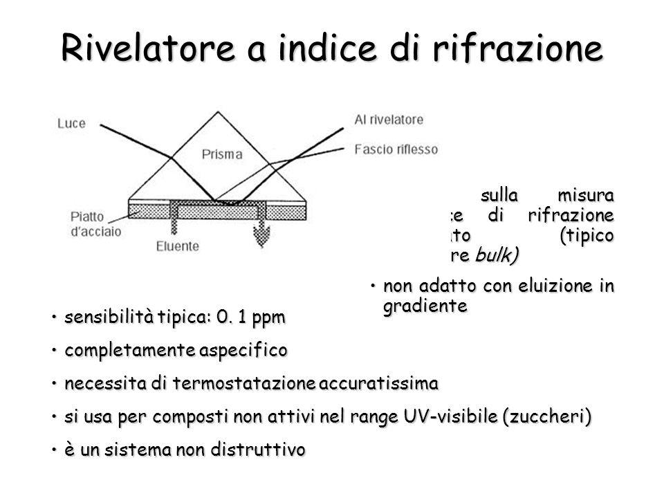 Rivelatore a indice di rifrazione basato sulla misura del'indice di rifrazione dell'eluato (tipico rivelatore bulk)basato sulla misura del'indice di r