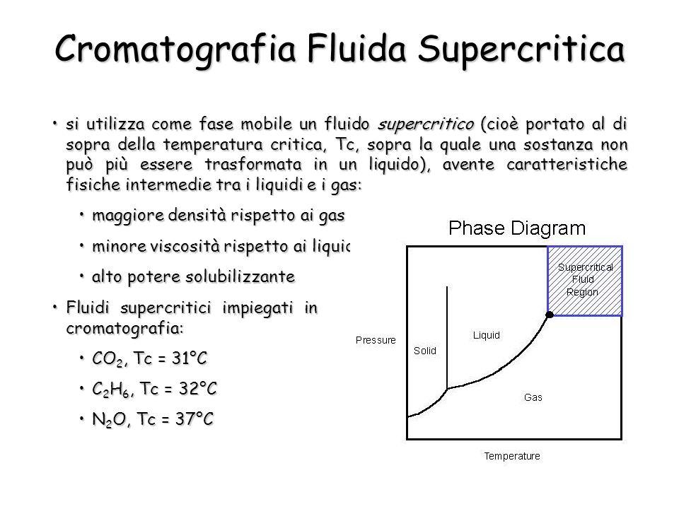 Cromatografia Fluida Supercritica si utilizza come fase mobile un fluido supercritico (cioè portato al di sopra della temperatura critica, Tc, sopra l
