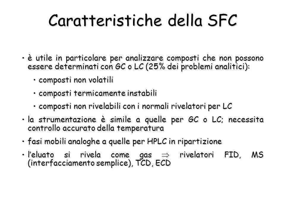 Caratteristiche della SFC è utile in particolare per analizzare composti che non possono essere determinati con GC o LC (25% dei problemi analitici):è