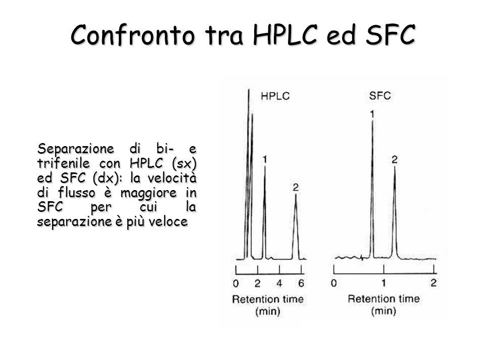 Confronto tra HPLC ed SFC Separazione di bi- e trifenile con HPLC (sx) ed SFC (dx): la velocità di flusso è maggiore in SFC per cui la separazione è p