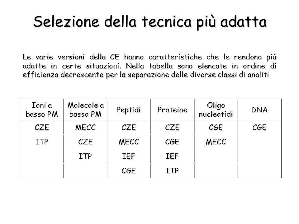 Selezione della tecnica più adatta Le varie versioni della CE hanno caratteristiche che le rendono più adatte in certe situazioni. Nella tabella sono