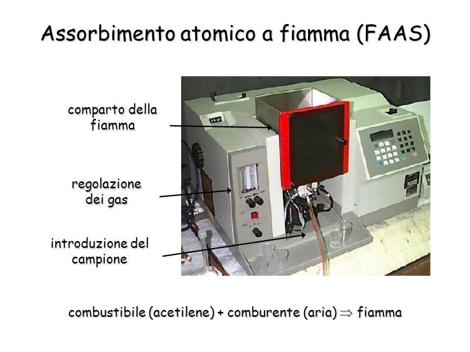 Assorbimento atomico a fiamma (FAAS) combustibile (acetilene) + comburente (aria)  fiamma regolazione dei gas comparto della fiamma introduzione del