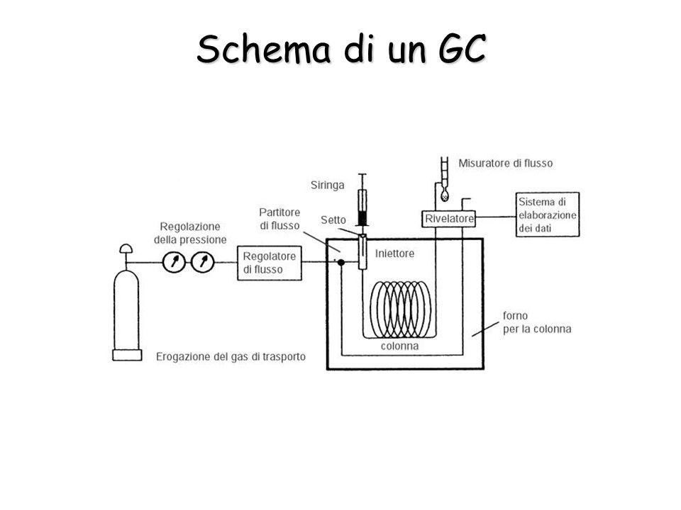 Spettrofotometria IR Ogni gruppo funzionale ha modi di vibrazione corrispondenti a o ben definite, che ne permettono l'identificazione
