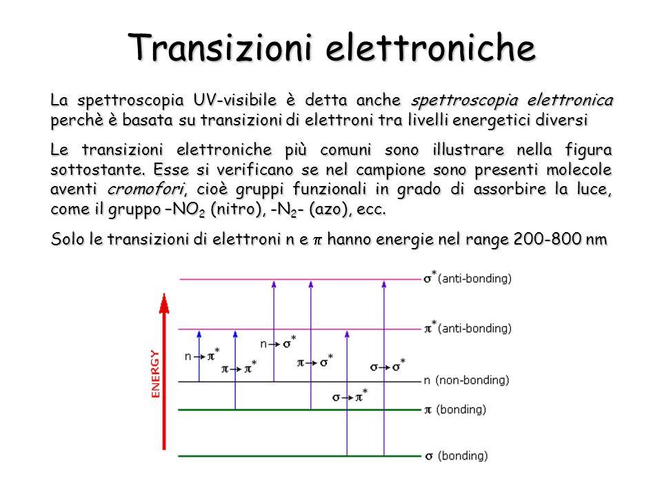 Transizioni elettroniche La spettroscopia UV-visibile è detta anche spettroscopia elettronica perchè è basata su transizioni di elettroni tra livelli