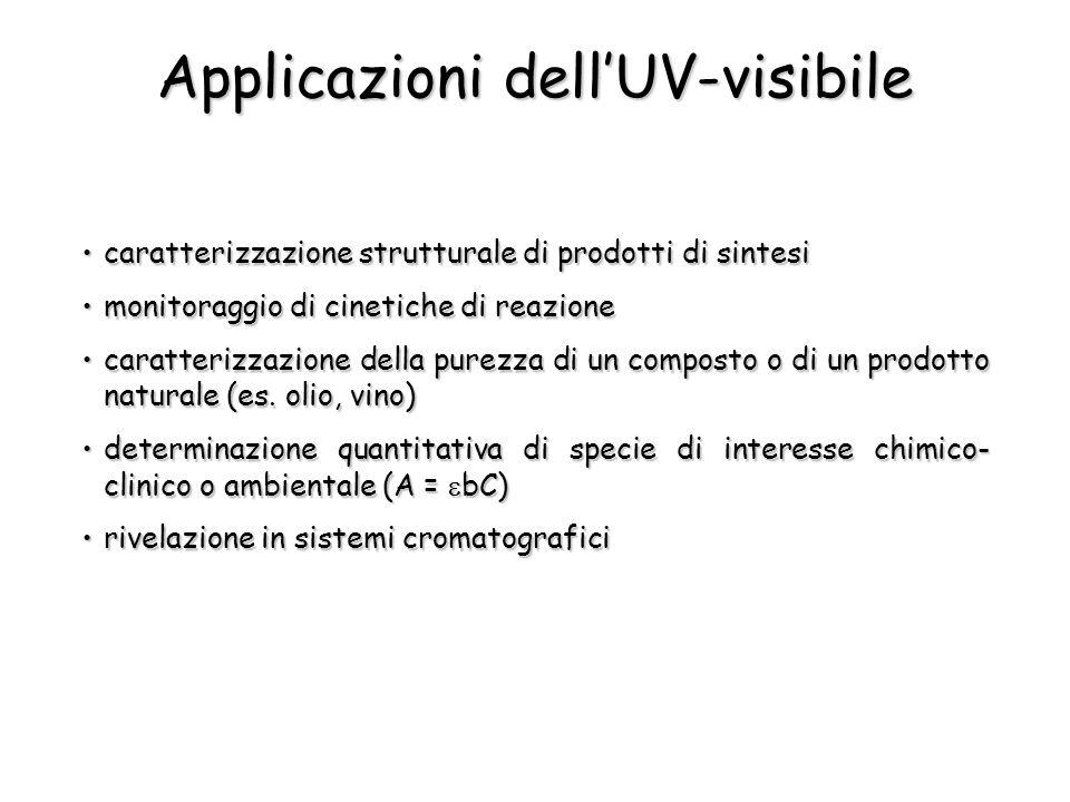 Applicazioni dell'UV-visibile caratterizzazione strutturale di prodotti di sintesicaratterizzazione strutturale di prodotti di sintesi monitoraggio di
