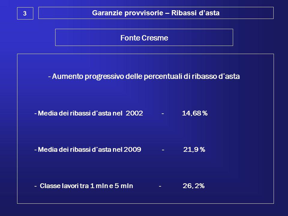 Garanzie provvisorie – Ribassi d'asta 3 Fonte Cresme - Aumento progressivo delle percentuali di ribasso d'asta - Media dei ribassi d'asta nel 2002 - 1