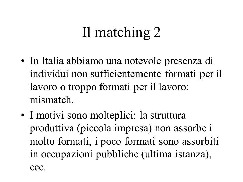 Il matching 2 In Italia abbiamo una notevole presenza di individui non sufficientemente formati per il lavoro o troppo formati per il lavoro: mismatch