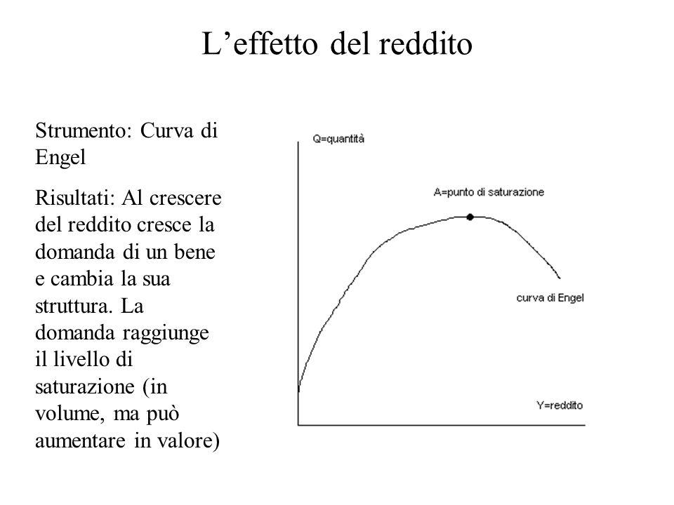 L'effetto del reddito Strumento: Curva di Engel Risultati: Al crescere del reddito cresce la domanda di un bene e cambia la sua struttura. La domanda