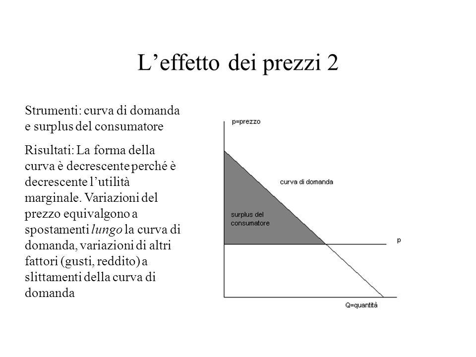 L'effetto dei prezzi 2 Strumenti: curva di domanda e surplus del consumatore Risultati: La forma della curva è decrescente perché è decrescente l'util