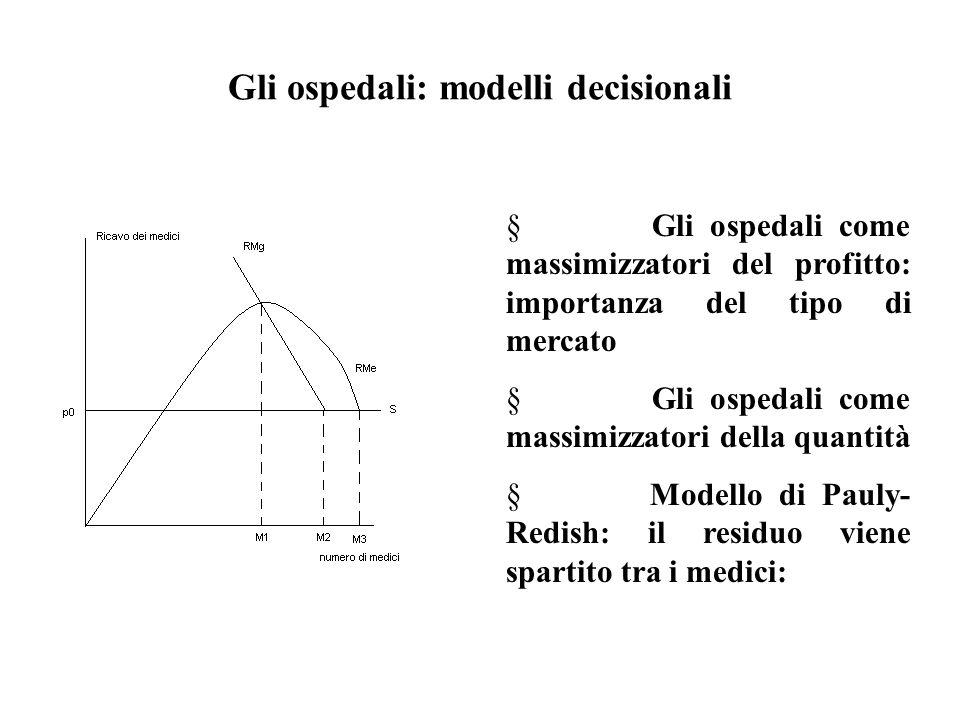 Gli ospedali: modelli decisionali  Gli ospedali come massimizzatori del profitto: importanza del tipo di mercato  Gli ospedali come massimizzatori d