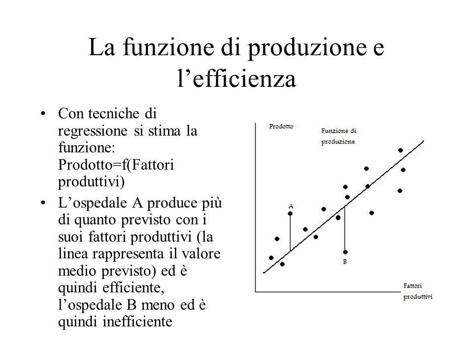La funzione di produzione e l'efficienza Con tecniche di regressione si stima la funzione: Prodotto=f(Fattori produttivi) L'ospedale A produce più di