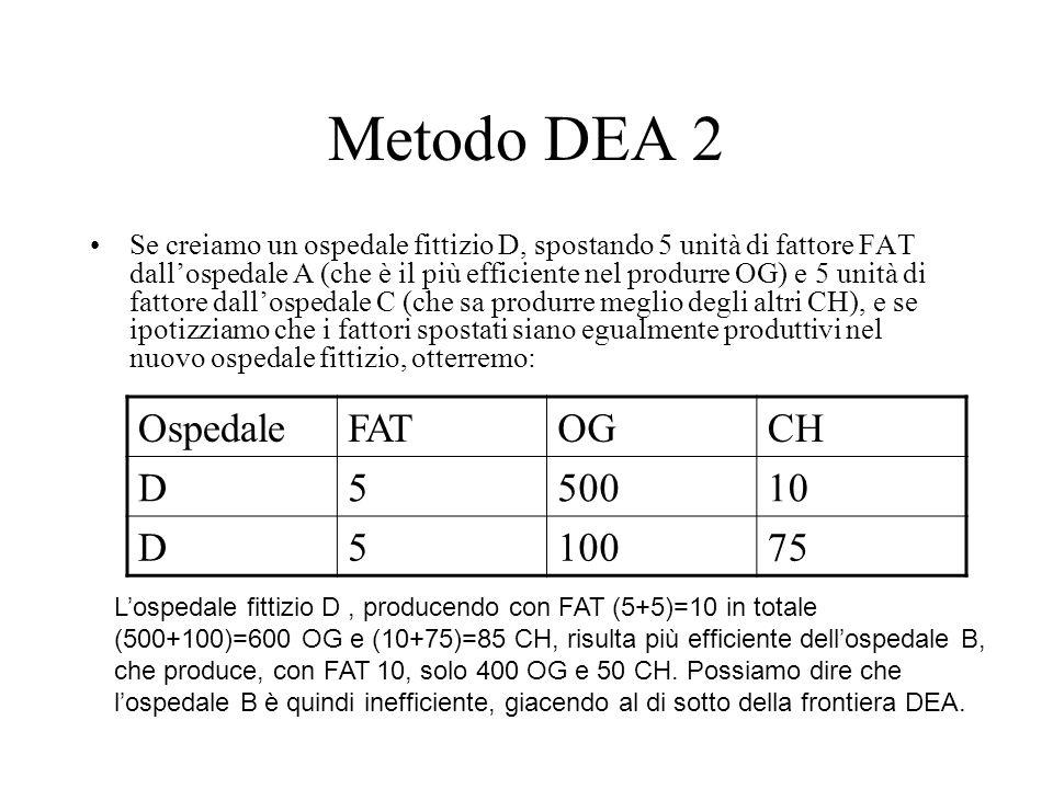 Metodo DEA 2 Se creiamo un ospedale fittizio D, spostando 5 unità di fattore FAT dall'ospedale A (che è il più efficiente nel produrre OG) e 5 unità d