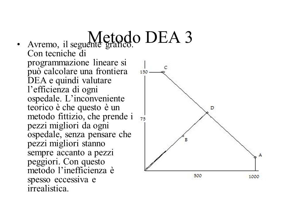 Metodo DEA 3 Avremo, il seguente grafico. Con tecniche di programmazione lineare si può calcolare una frontiera DEA e quindi valutare l'efficienza di
