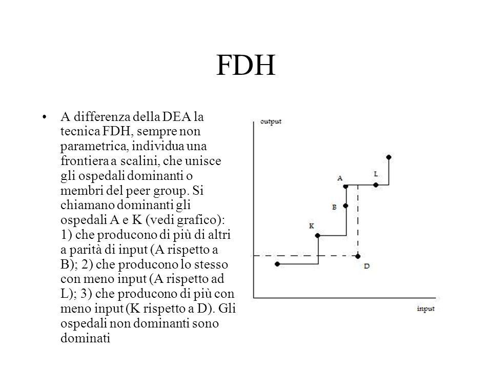FDH A differenza della DEA la tecnica FDH, sempre non parametrica, individua una frontiera a scalini, che unisce gli ospedali dominanti o membri del p