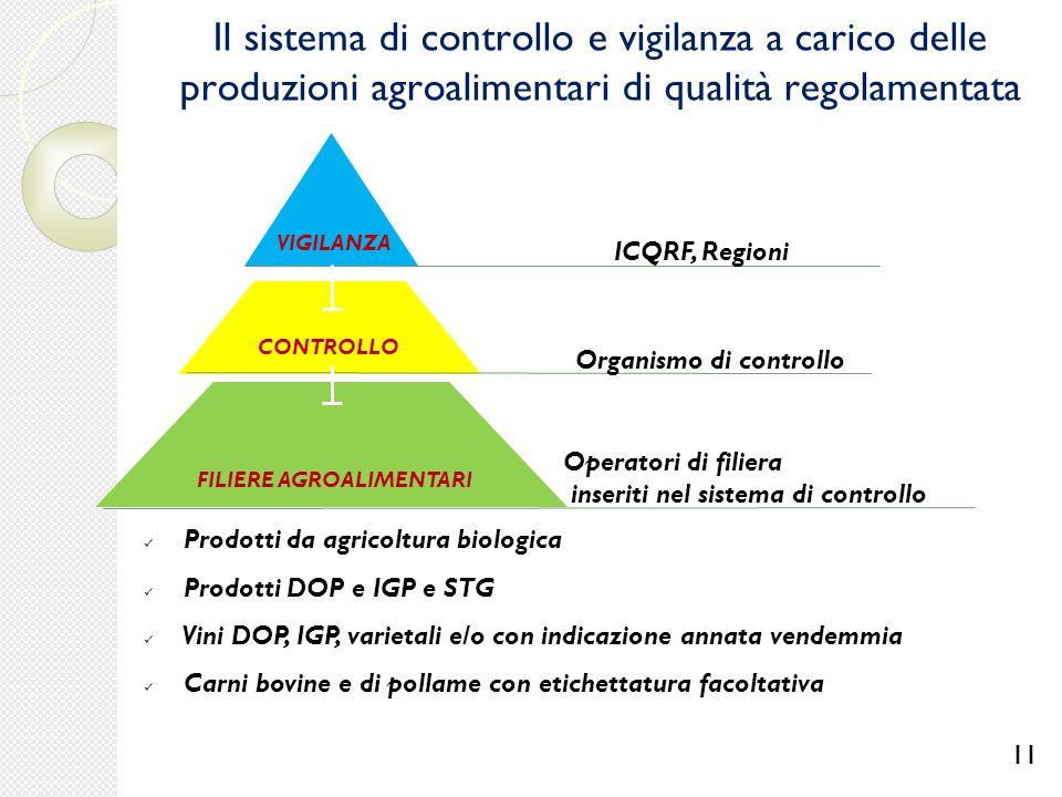Prodotti da agricoltura biologica Prodotti DOP e IGP e STG Vini DOP, IGP, varietali e/o con indicazione annata vendemmia Carni bovine e di pollame con