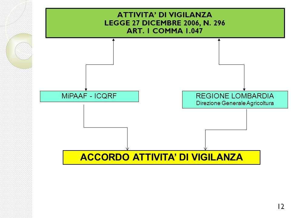 ATTIVITA' DI VIGILANZA LEGGE 27 DICEMBRE 2006, N. 296 ART. 1 COMMA 1.047 12 REGIONE LOMBARDIA Direzione Generale Agricoltura MiPAAF - ICQRF ACCORDO AT