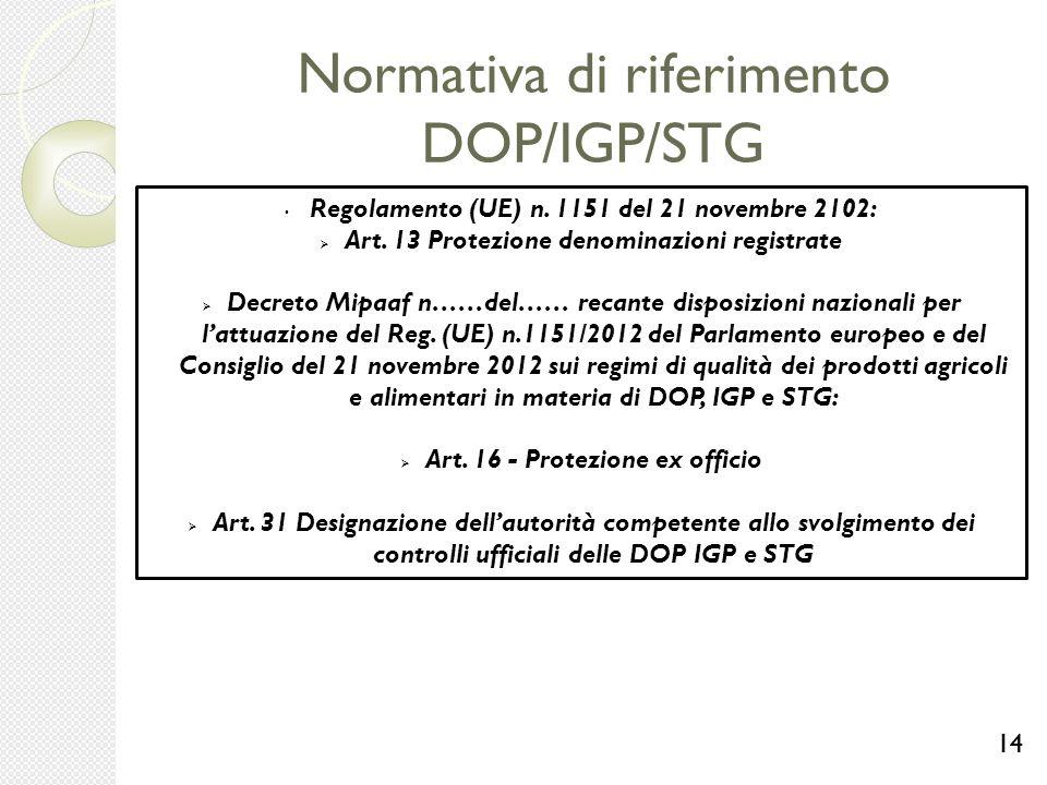 Normativa di riferimento DOP/IGP/STG 14 Regolamento (UE) n. 1151 del 21 novembre 2102:  Art. 13 Protezione denominazioni registrate  Decreto Mipaaf