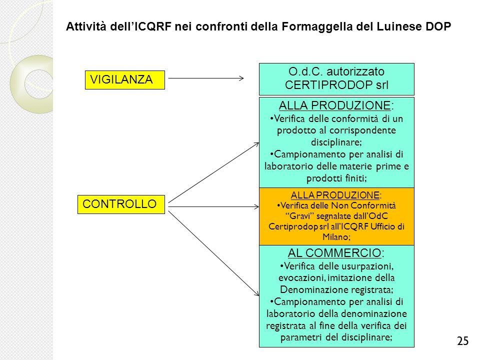 25 Attività dell'ICQRF nei confronti della Formaggella del Luinese DOP VIGILANZA O.d.C. autorizzato CERTIPRODOP srl CONTROLLO ALLA PRODUZIONE: Verific