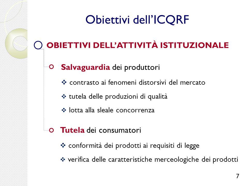 Salvaguardia dei produttori  contrasto ai fenomeni distorsivi del mercato  tutela delle produzioni di qualità  lotta alla sleale concorrenza Tutela