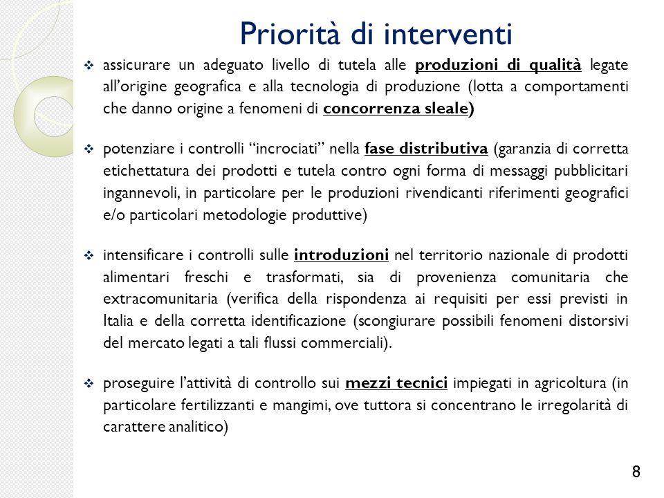 Priorità di interventi  assicurare un adeguato livello di tutela alle produzioni di qualità legate all'origine geografica e alla tecnologia di produz