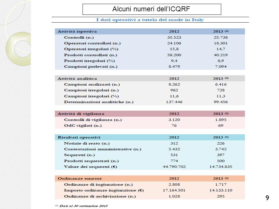99 Alcuni numeri dell'ICQRF