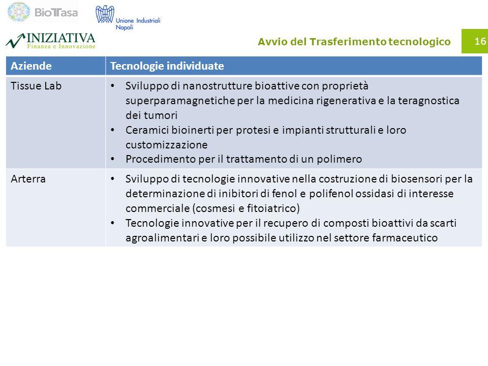Avvio del Trasferimento tecnologico AziendeTecnologie individuate Tissue Lab Sviluppo di nanostrutture bioattive con proprietà superparamagnetiche per la medicina rigenerativa e la teragnostica dei tumori Ceramici bioinerti per protesi e impianti strutturali e loro customizzazione Procedimento per il trattamento di un polimero Arterra Sviluppo di tecnologie innovative nella costruzione di biosensori per la determinazione di inibitori di fenol e polifenol ossidasi di interesse commerciale (cosmesi e fitoiatrico) Tecnologie innovative per il recupero di composti bioattivi da scarti agroalimentari e loro possibile utilizzo nel settore farmaceutico 16