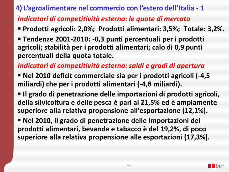 11 Indicatori di competitività esterna: le quote di mercato  Prodotti agricoli: 2,0%; Prodotti alimentari: 3,5%; Totale: 3,2%.